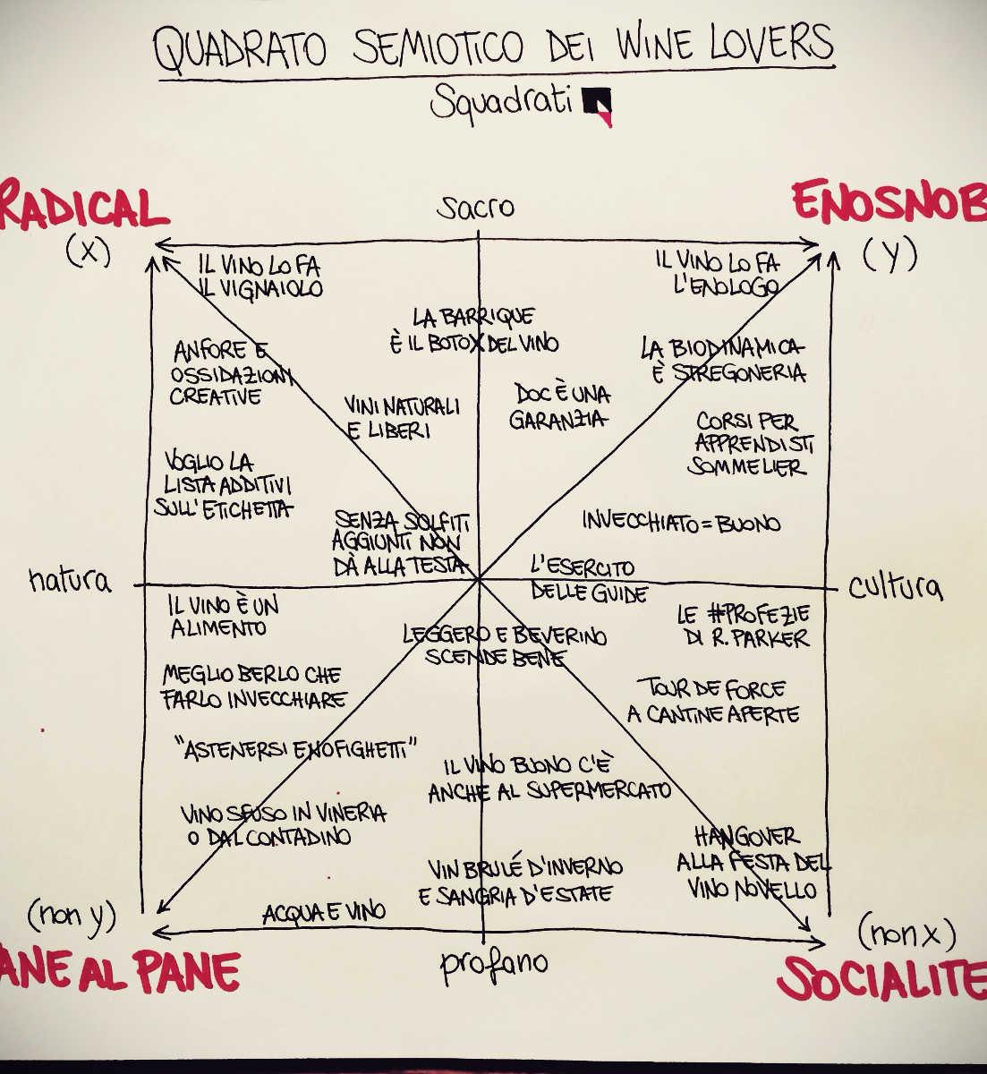 Tra enosnob e radical, i profili dei wine lovers italiani