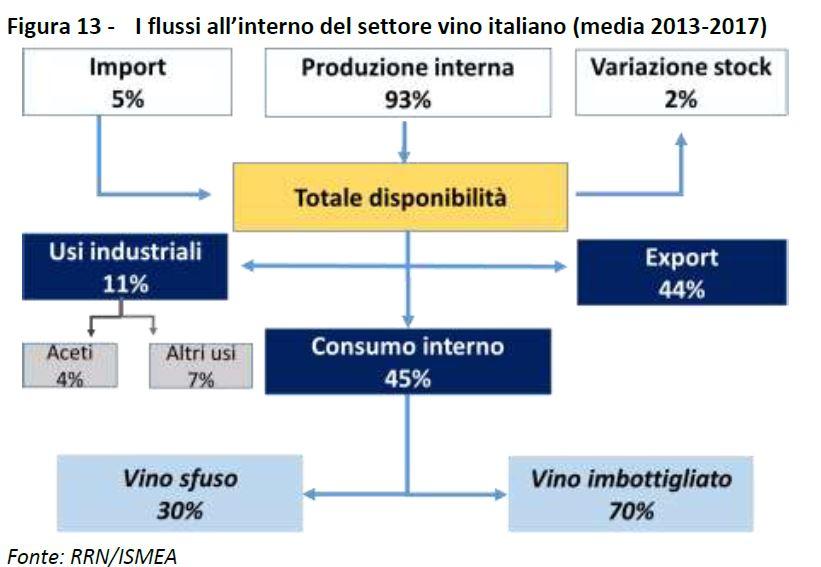 Il settore vitivinicolo alla sfida della PAC post-2020