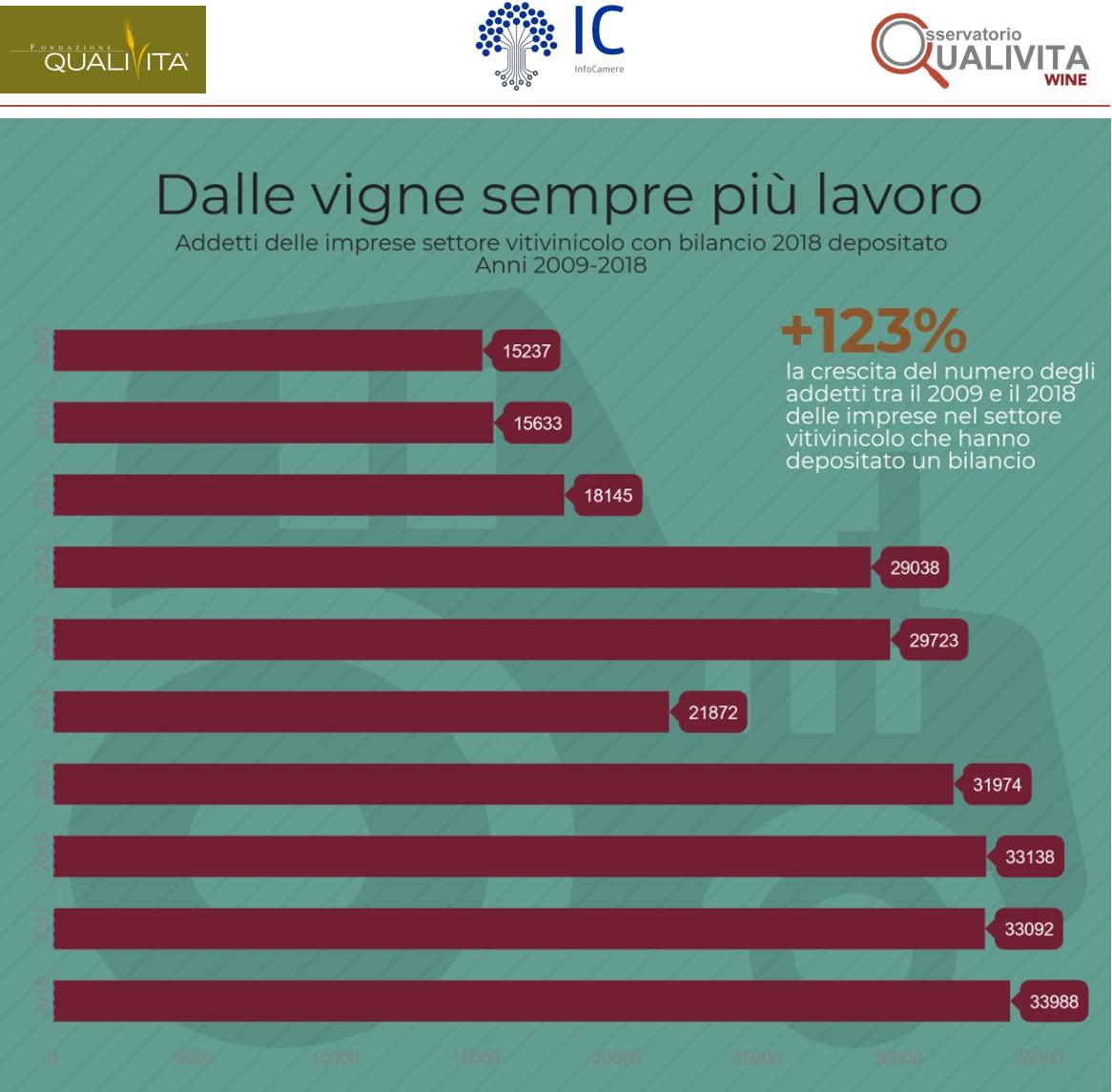 I bilanci delle aziende italiane del vino