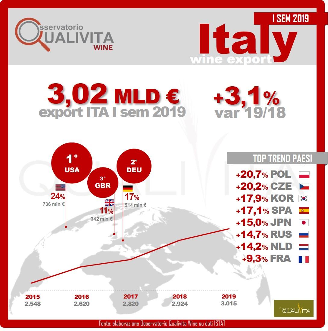Export vino: + 3 mld di euro