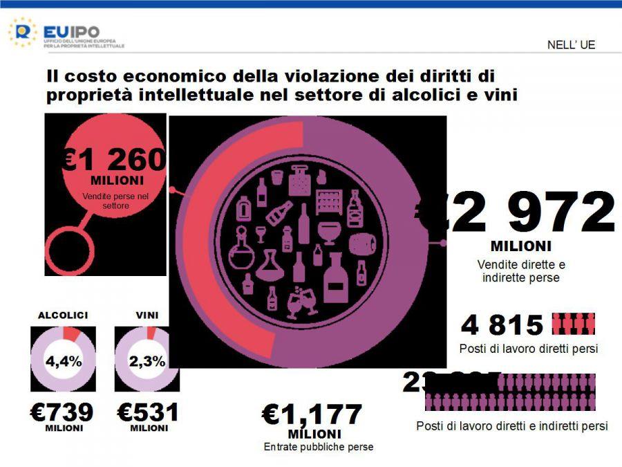 Contraffazione, persi ogni anno 1,3 mld di euro in vini e alcolici
