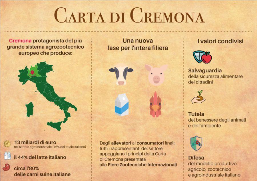 Il patto dell'agroalimentare: nasce la Carta di Cremona
