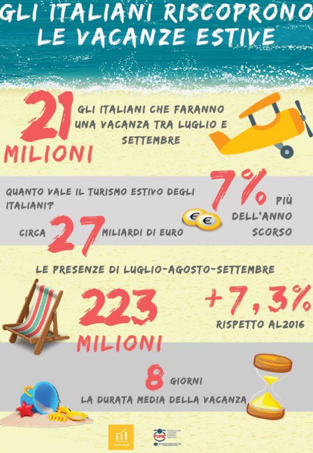 Aumentano ancora gli italiani in vacanza