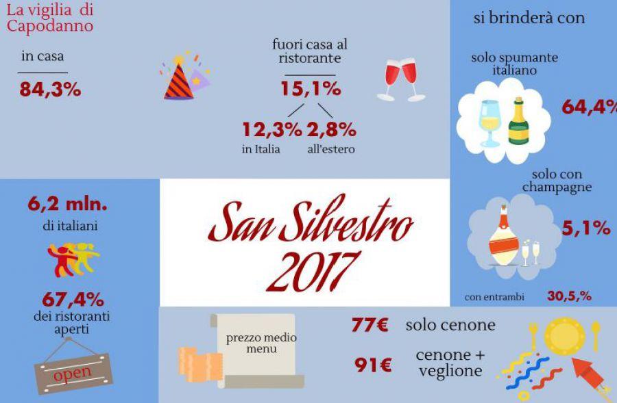 Capodanno 2017: trionfano le bollicine italiane
