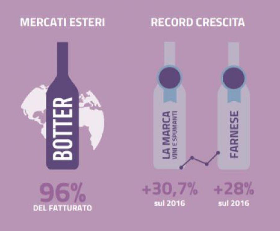 Indagine Mediobanca sul settore vinicolo