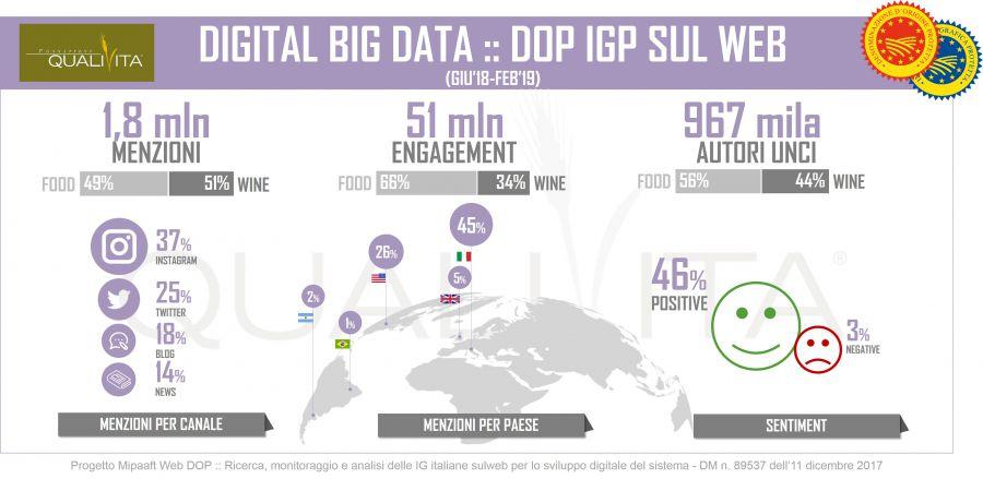 WEB DOP: monitoraggio e analisi delle IG italiane