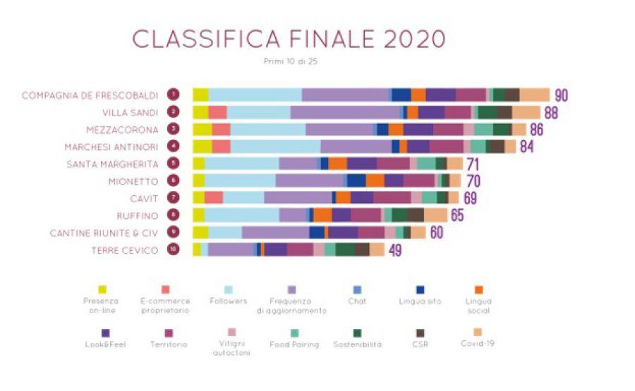 Il gusto digitale del vino italiano 2020