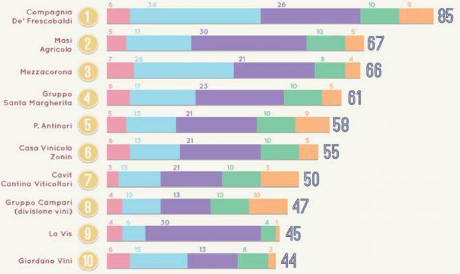 Il gusto digitale del vino italiano: le 10 aziende al top sul web