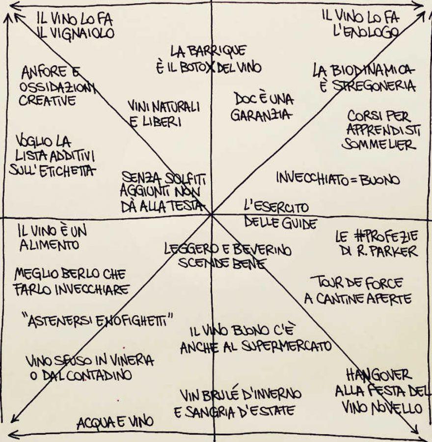 Il quadrato semiotico dei wine lovers italiani