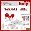 Export vino italiano +3,3% nel 2018